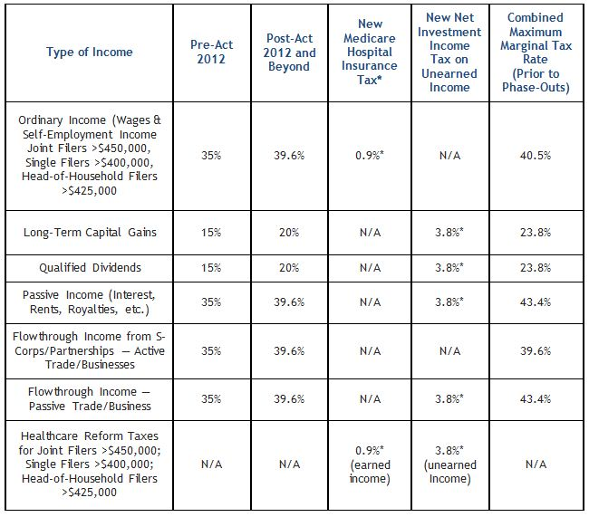 summary of pre- and post-Act tax rates high income