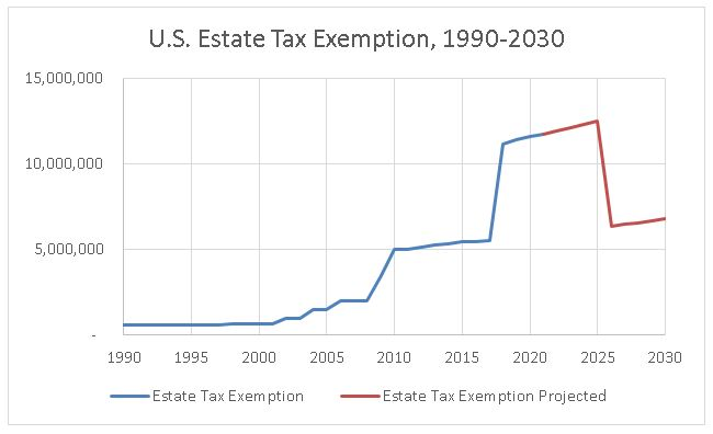 U.S. Estate Tax Exemption, 1990-2030